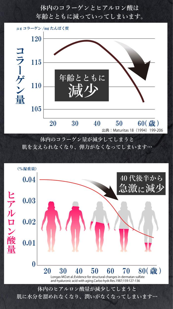 コラーゲンとヒアルロン酸量は年齢とともに減少